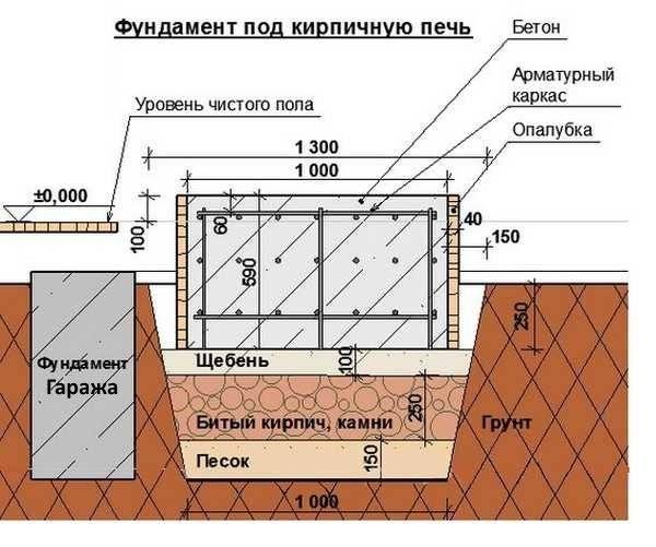 Фундамент в бане под печь своими руками: пошаговая инструкция