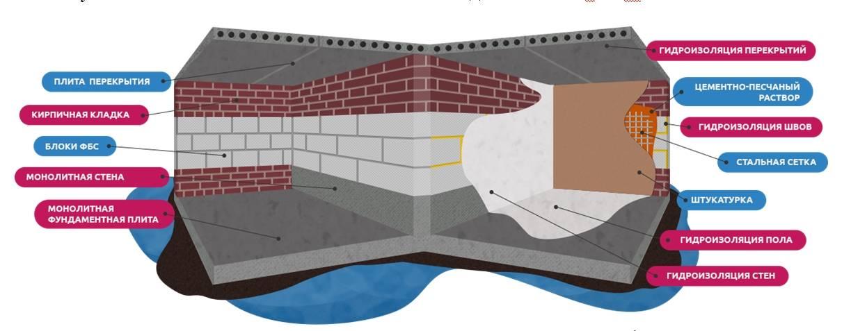 Как правильно сделать гидроизоляцию бани