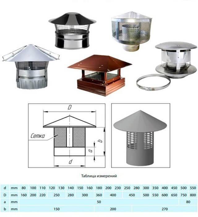 Искрогаситель на дымоход: изготовление и монтаж, подробности установки