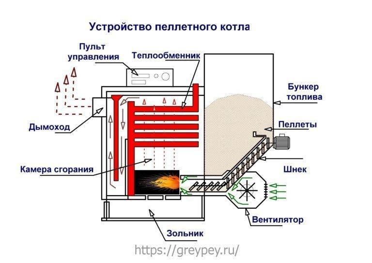 Пиролизный твердотопливный котел длительного горения: модели и цены