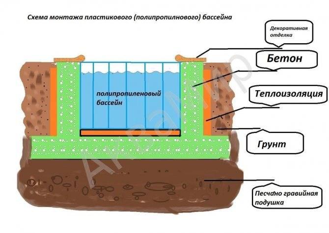 Как сделать бассейн из полипропилена своими руками на даче? подробная инструкция, нюансы