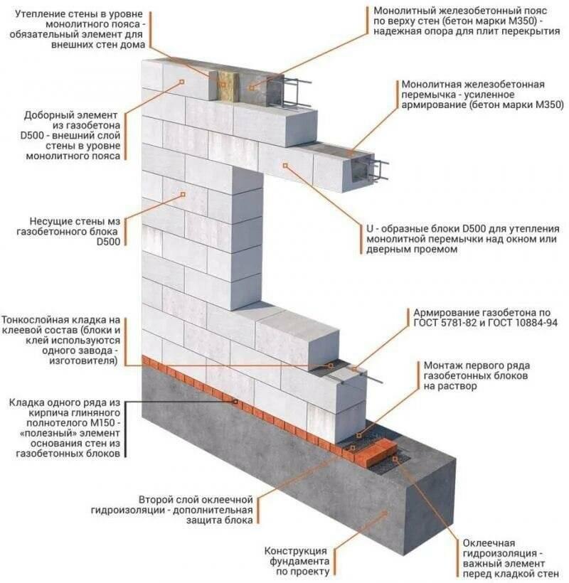 Бани: строительство из газобетона, структурирование пола и стен