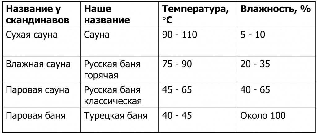 Температурный режим в бане