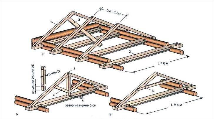 Как сделать крышу на бане от мауэрлата до конька кровли
