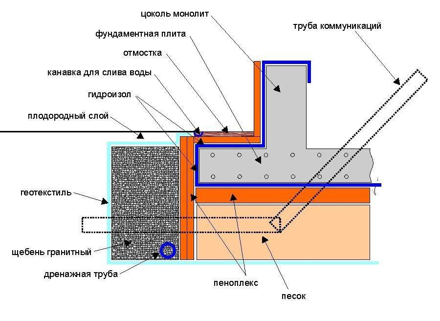Заливка монолитной плиты фундамента