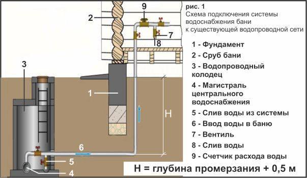 Особенности организации водоснабжения бани из колодца
