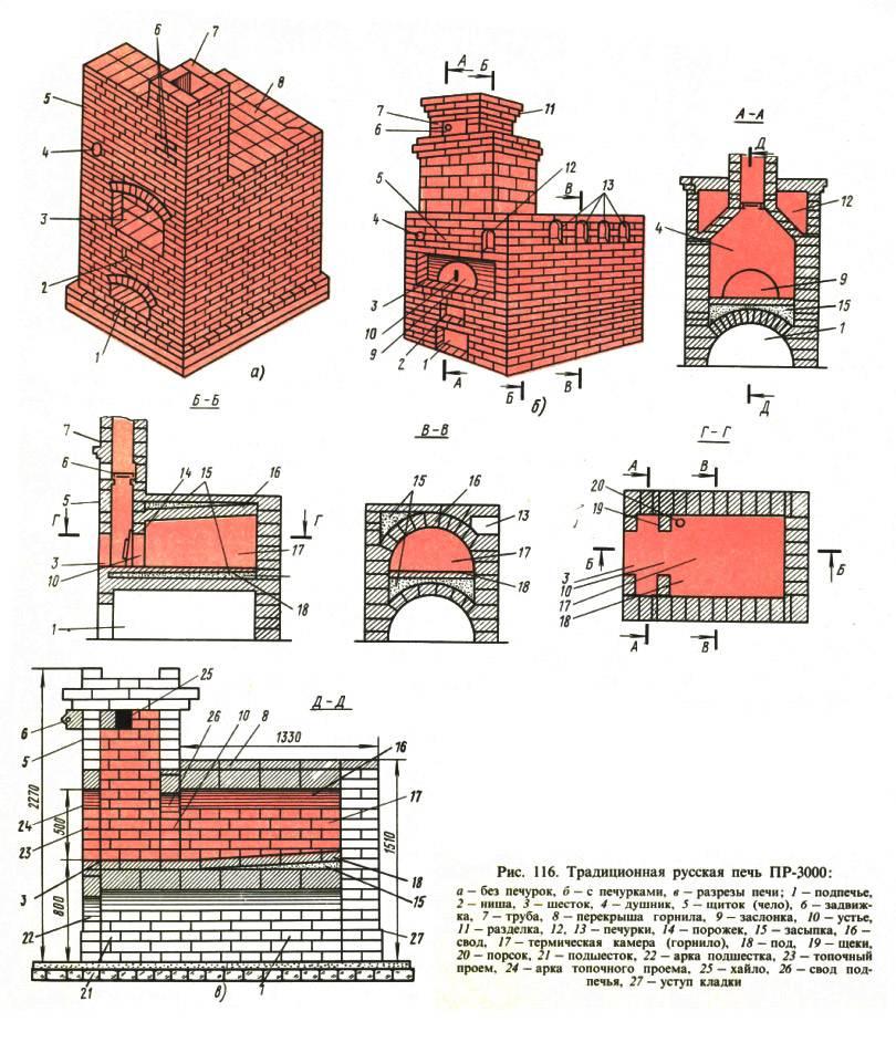 Особенности выбора печей для дачи и дома на дровах
