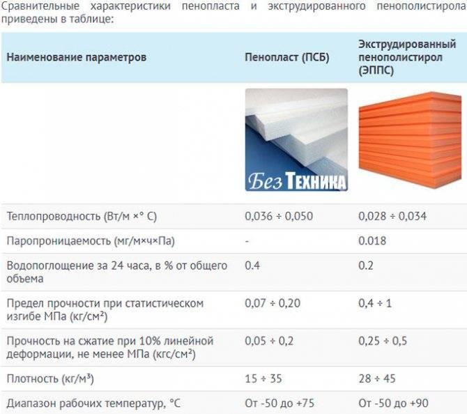 Пенополистирол или пеноплекс что лучше? чем отличаются?стройкод