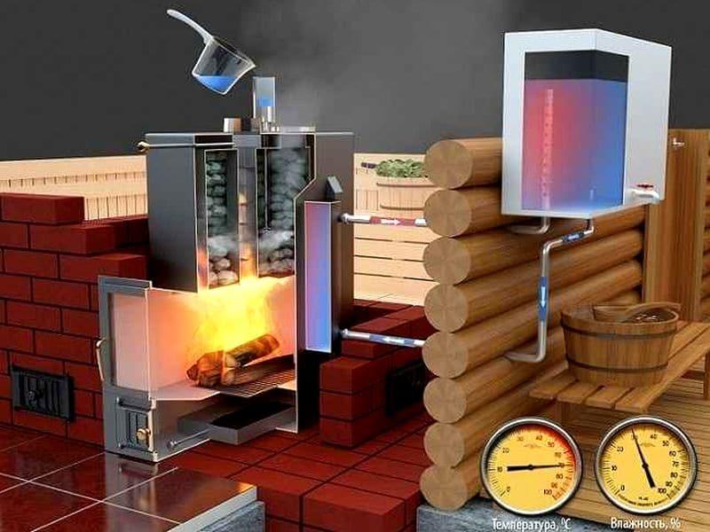 Теплообменник для бани: зачем нужен, как установить и подключить на банную печь