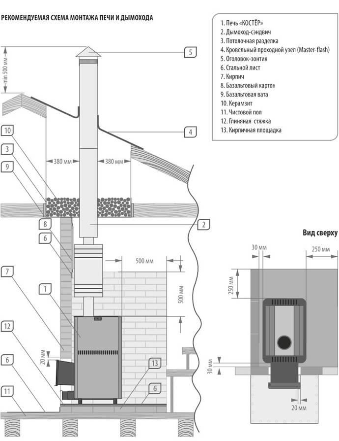 Как сделать теплообменник на трубу дымохода – варианты конструкции и способы монтажа