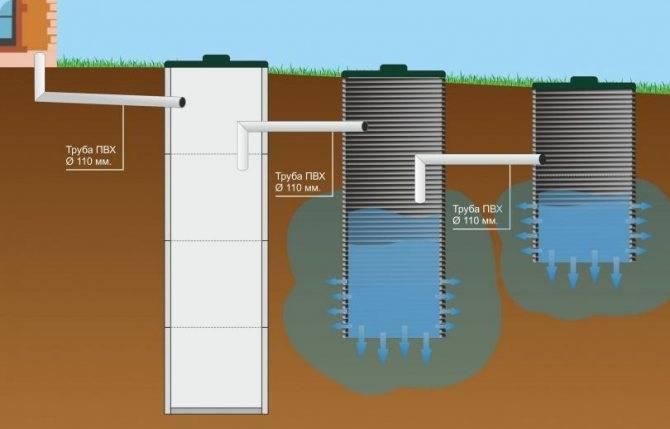 Канализация без откачки из бетонных колец: монтаж и расчёт септика