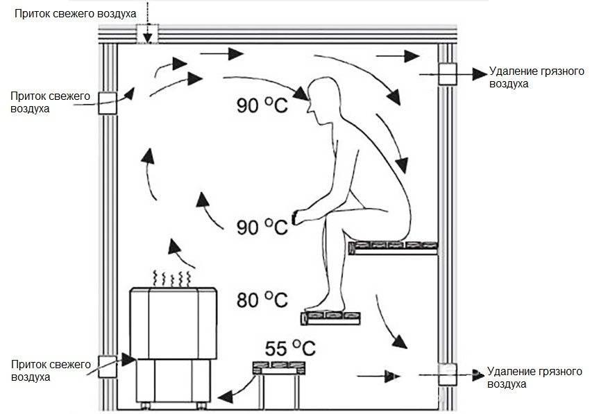 Вентиляция в парилке русской бани - устройство, схемы