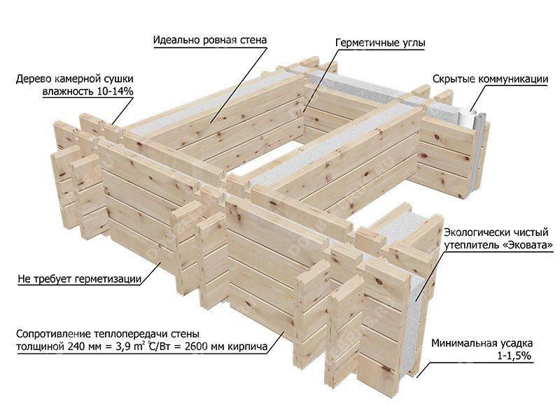 Дома из двойного бруса под ключ: технология теплый дом, проекты и разброс цен в москве