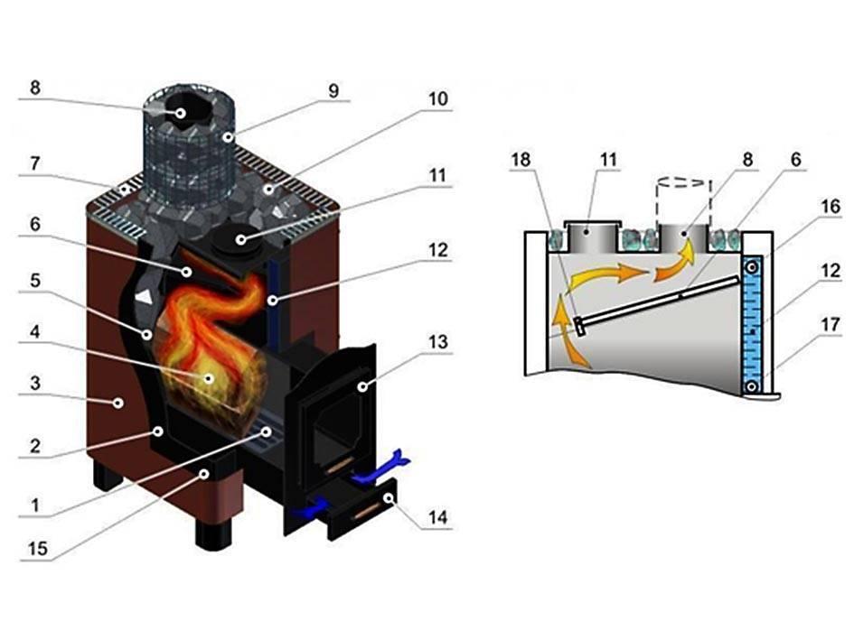 Теплообменник в печь для отопления своими руками