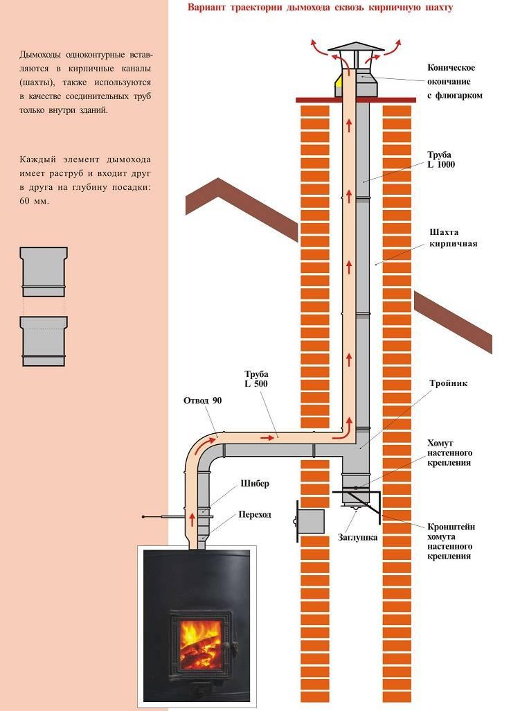 Трубы для дымохода: виды, характеристики, монтаж, эксплуатация