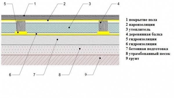 Гидроизоляция бани – как защитить от влаги все части строения