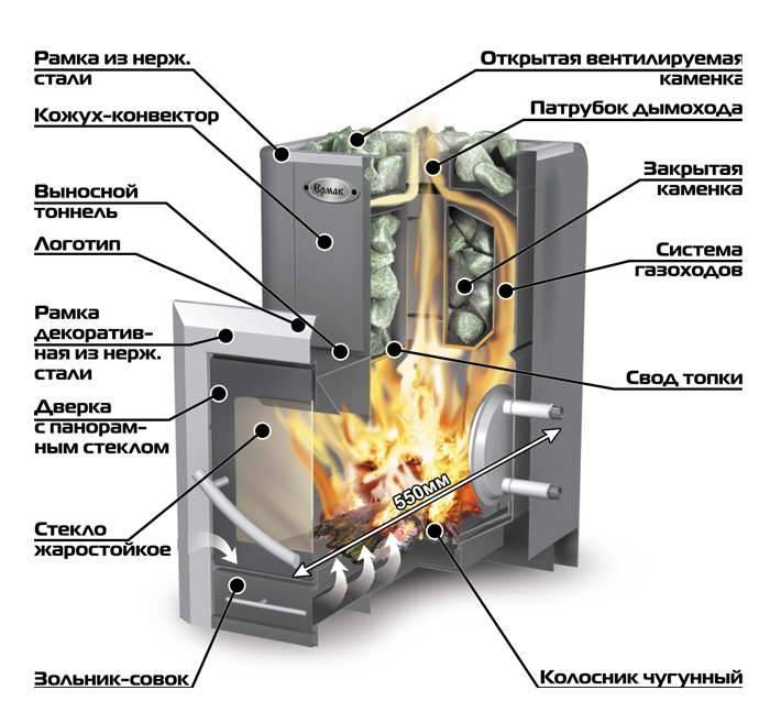 Теплообменник для банной печи: изготовление своими руками