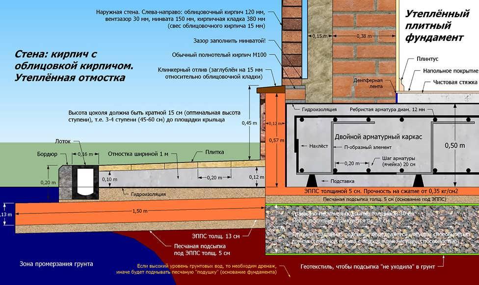 Правила строительства фундамента дома: монтаж и материалы