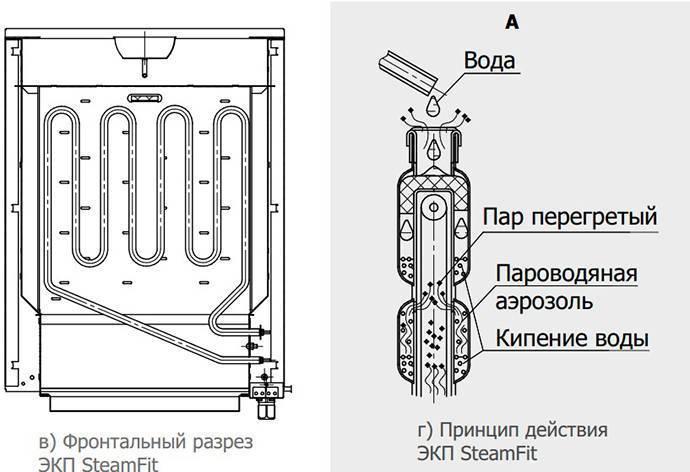 Электропечь harvia для сауны: (49 фото) особенности электрической печи и инструкция по применению финских электрокаменок 220в и 380в