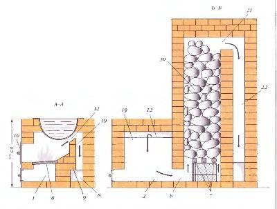 Портал для печи в баню из кирпича своими руками: пошаговая инструкция