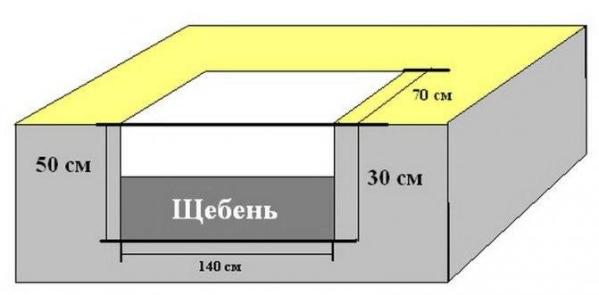 Фундамент под банную печь — выбор основания