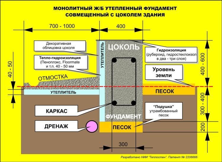 Что оказывает влияние на высоту фундамента над уровнем земли