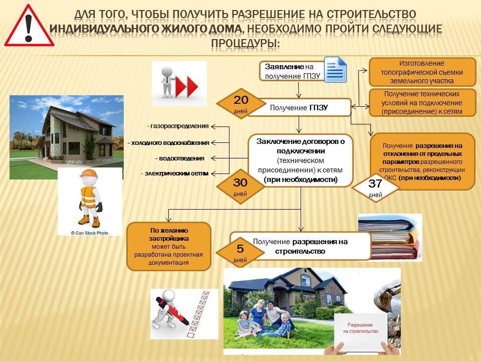Разрешение на строительство бани на участке — в каких случаях его нужно получать