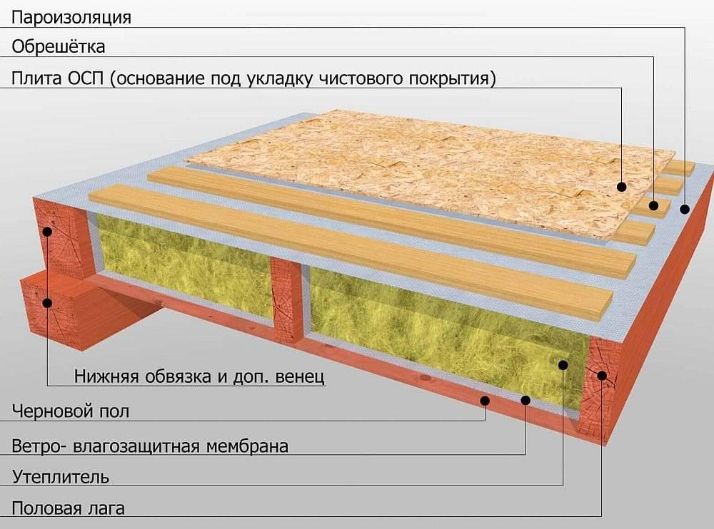 Как утеплить бетонный пол в частном доме – выбор материалов и способа монтажа утеплителя