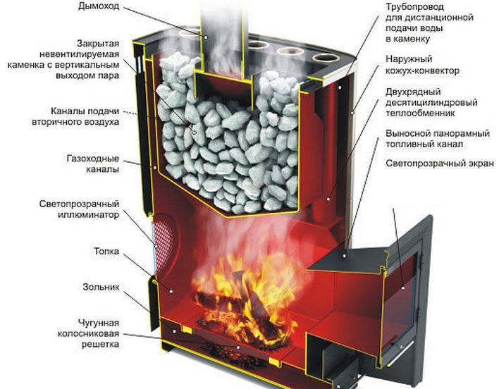 Газовые печи для бань: учимся правильно выбирать + правила самостоятельного монтажа