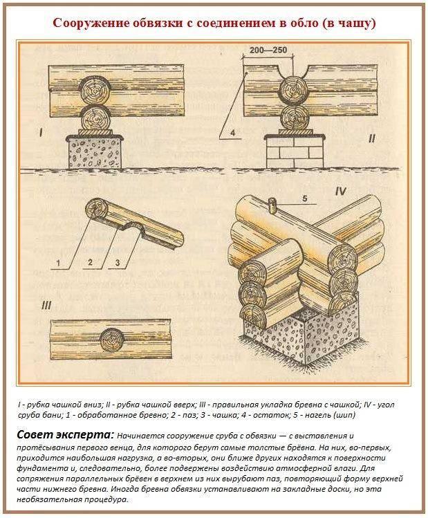 Обработка бревна для бани своими руками: правила и нюансы выполнения рубки и тёски