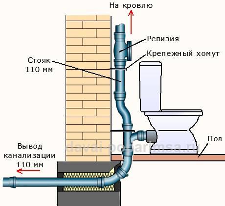 Канализация в бане своими руками: пошаговое руководство, схемы и устройство