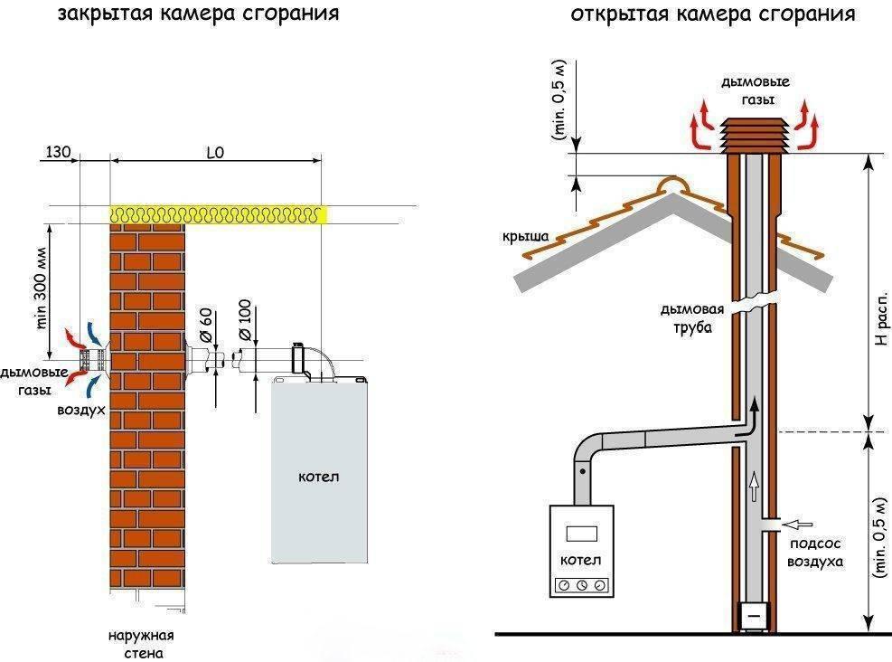 Установка коаксиального дымохода по шагам