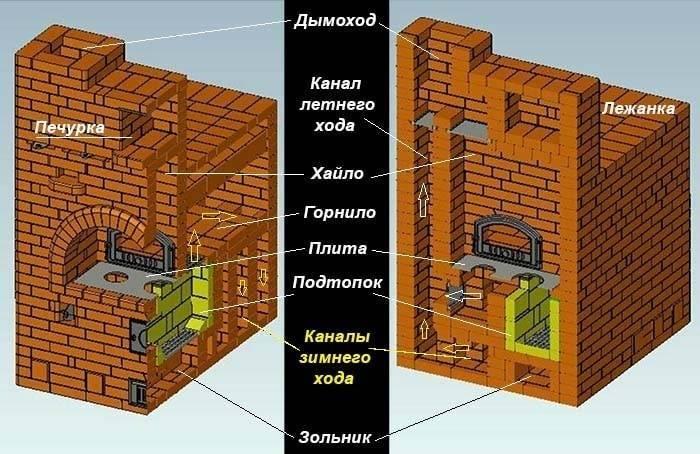 Виды печей для дома: классификация и обзор оборудования от лучших производителей ☛ советы строителей на domostr0y.ru