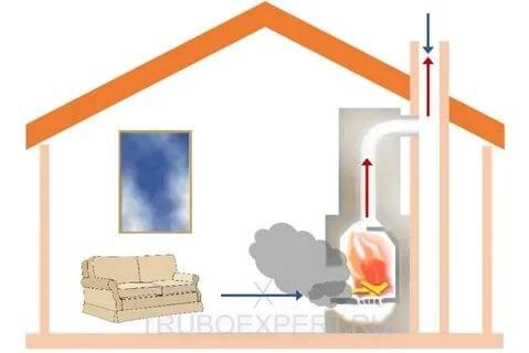 Причины обратной тяги в печи: как на тягу влияет устройство дымохода и природные факторы