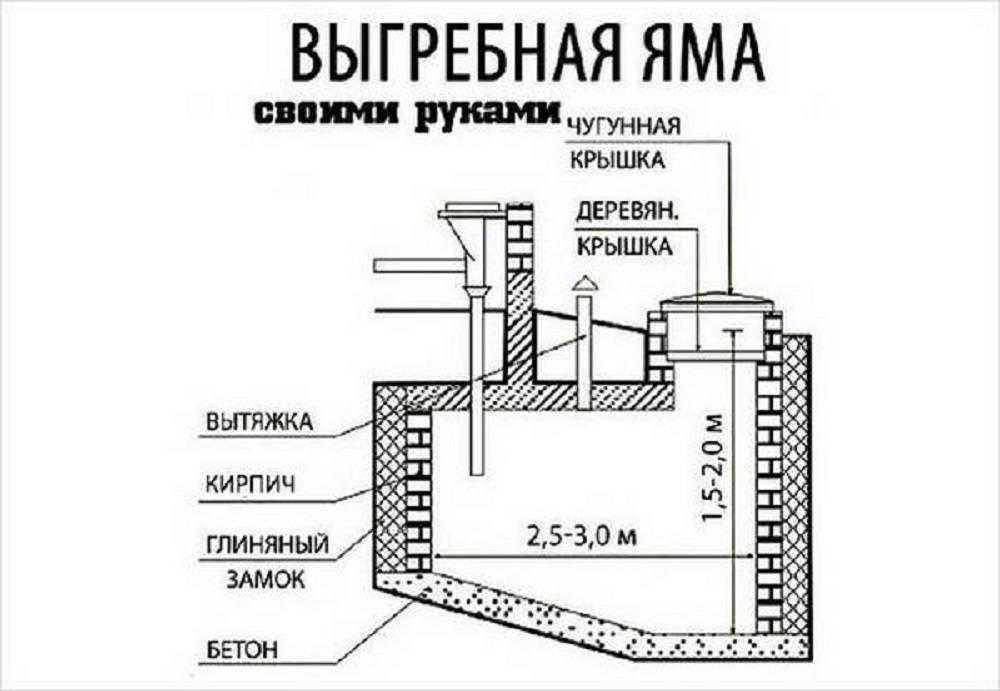 Сливная яма для бани: как сделать своими руками, пошаговая инструкция