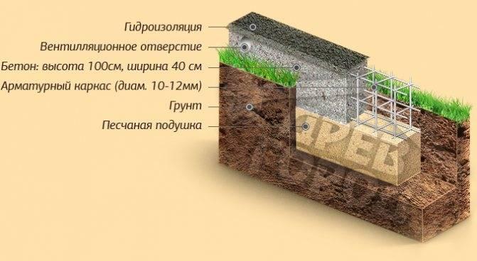 Фундамент для суглинка: ленточный с дренажем и свайно-ростверковый, другие. какой лучше выбрать для мягкопластичного суглинка на участке?