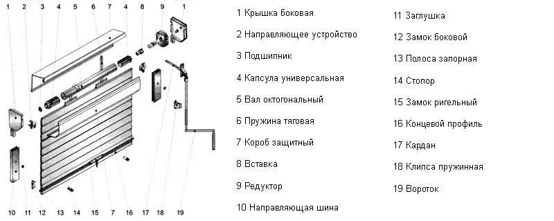 Установка рольставней своими руками: описание, особенности монтажа :: syl.ru