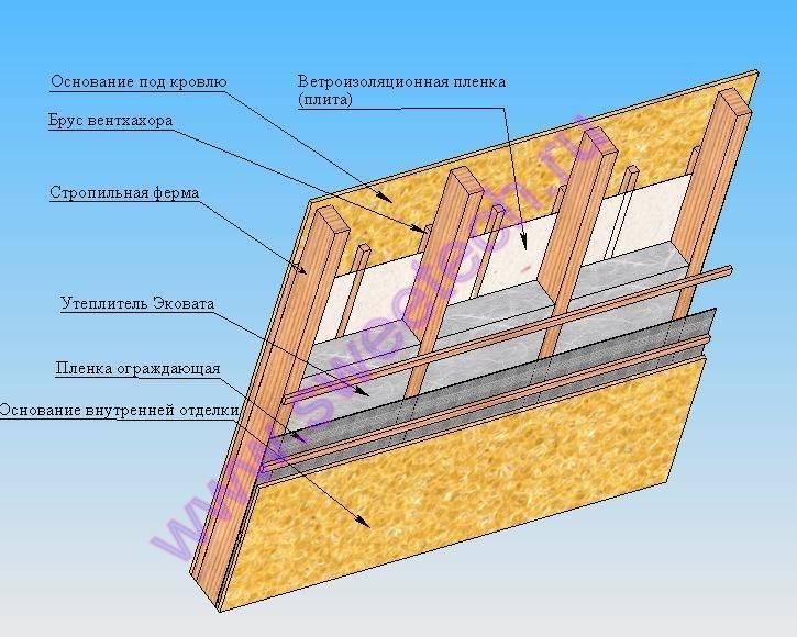 Важные нюансы утепления крыши