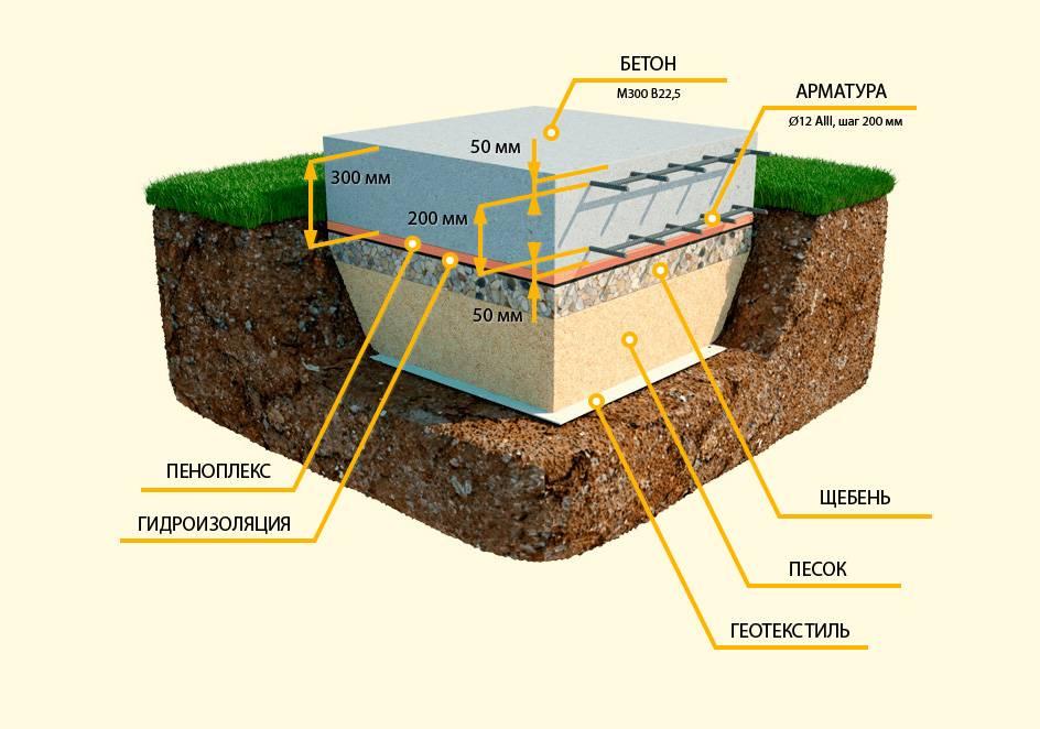 Плавающий фундамент:технологиязаливки и варианты исполнения