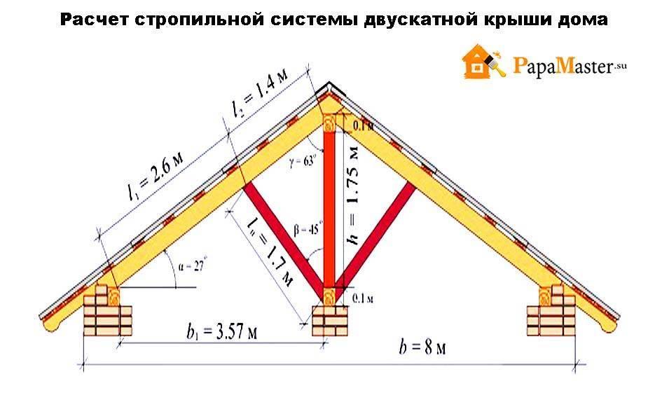 Схема стропильной системы двухскатной крыши: чертеж наслонных стропил, прогон в разрезе, крепление двускатной кровли