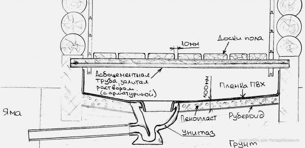 Пол в бане на винтовых сваях: устройство и как сделать монтаж