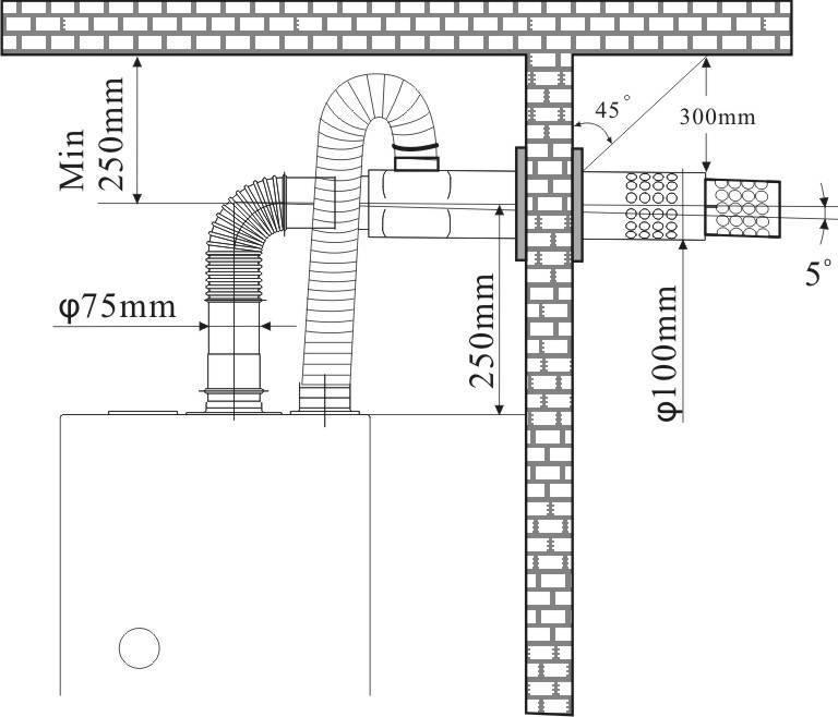 Монтаж коаксиального дымохода: устройство и схемы установки