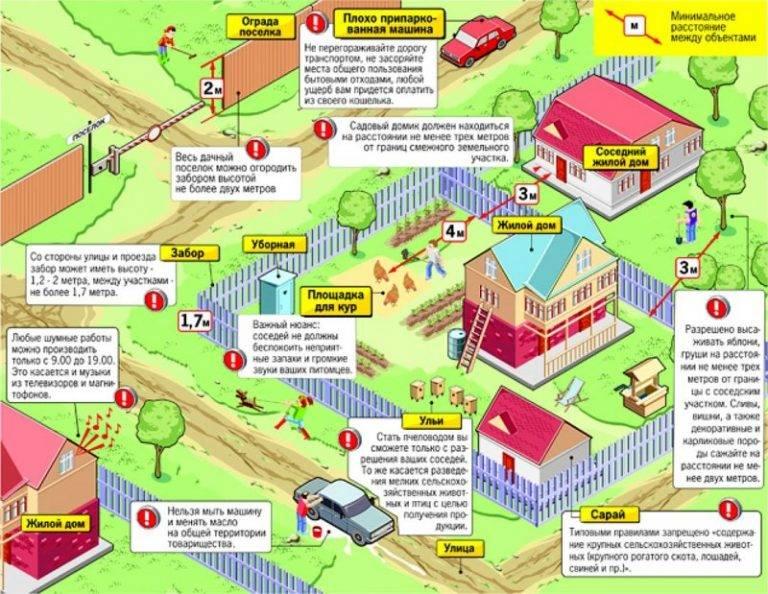 Расстояние от дома до забора соседа: норма снип 2020-2021 и закон