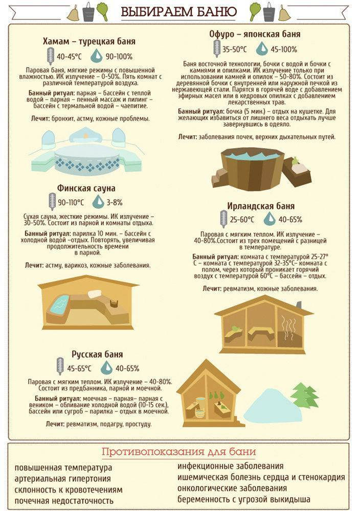 Финская сауна, история, традиции, польза