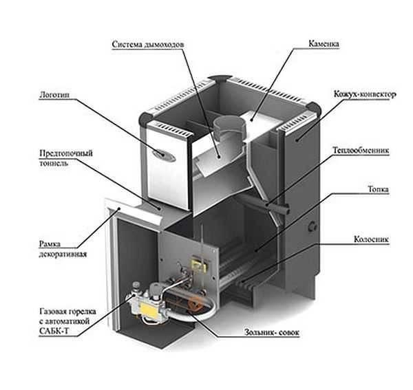 Какая печь лучше для бани: как правильно выбрать, варианты и рейтинги лучших печек в баню