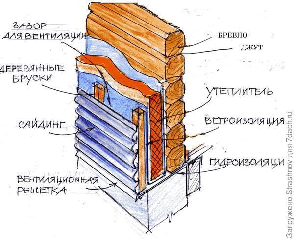 Бани из оцилиндрованного бревна: плюсы и минусы