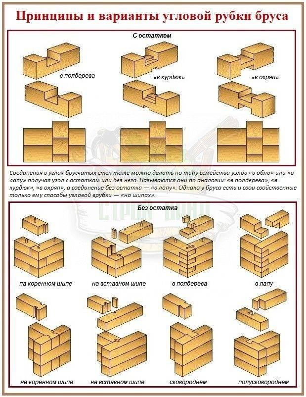 Соединение бруса или бревна: различные способы
