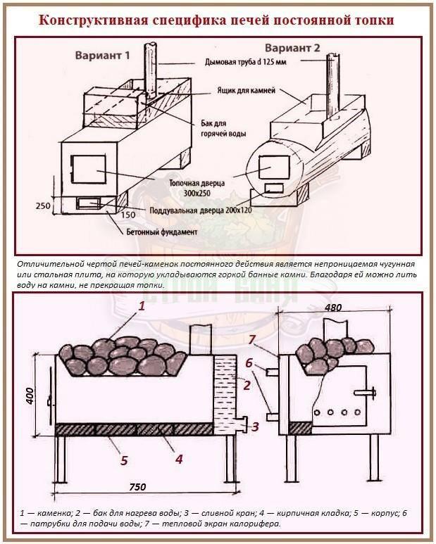 Печка для бани своими руками: чертежи и сборка