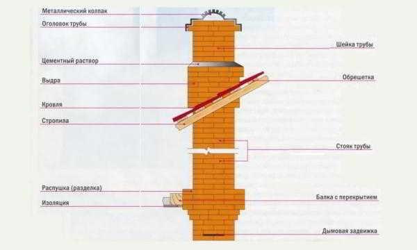 Вывод кирпичной трубы через перекрытие